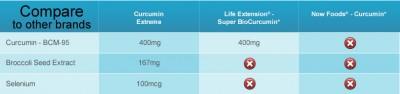 Compare Curcumin Extreme