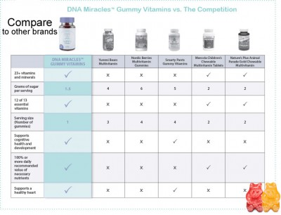 Compare DNA Miracles Gummy Vitamins