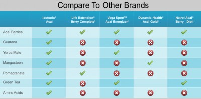 Compare Isotonix Acai Energy Antioxidant