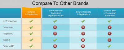 Compare Isotonix L-Tryptophan