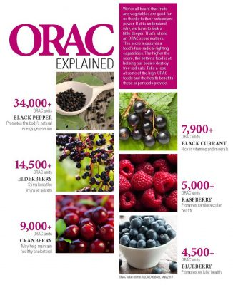 orac-explained