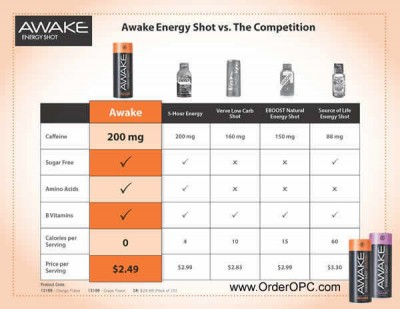 awake-energy-shot-chart-small