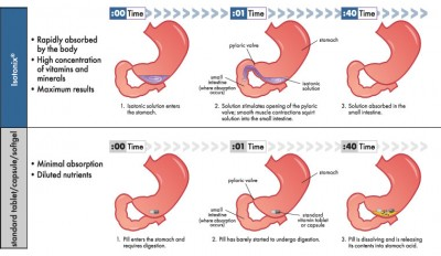 isotonic-delivery-system