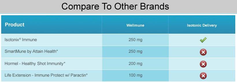 Compare Isotonix Immune