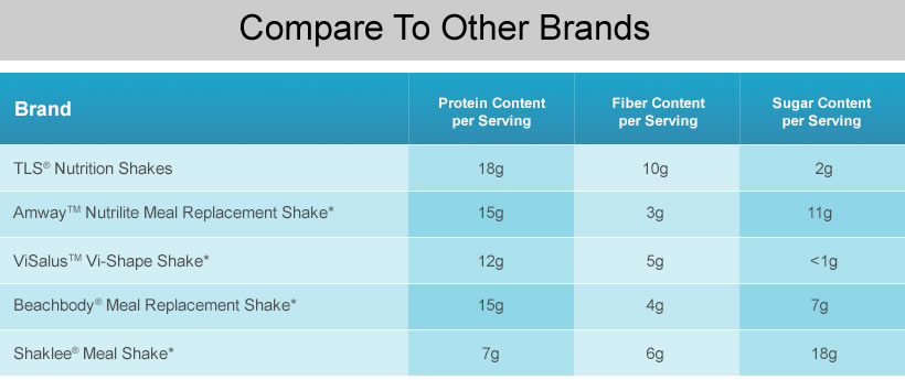 Compare TLS Nutrition Shakes