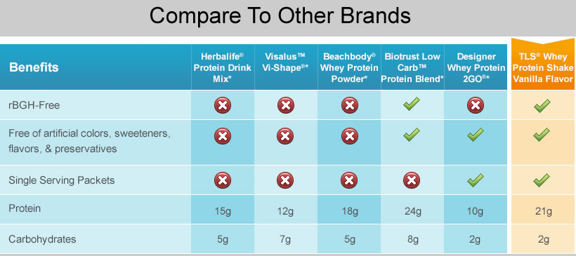 Compare TLS Whey Protein Shakes